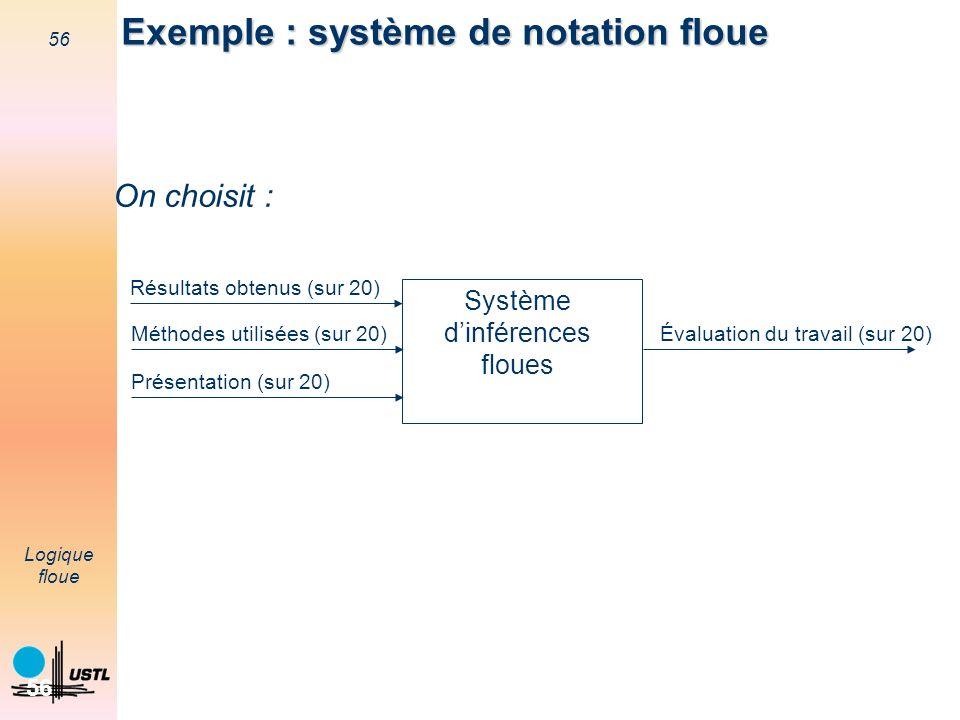 56 Logique floue 56 Exemple : système de notation floue Système dinférences floues Résultats obtenus (sur 20) Méthodes utilisées (sur 20) Présentation