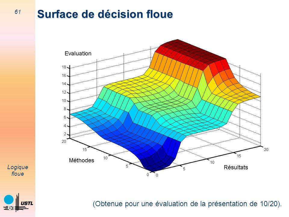 61 Logique floue 61 Surface de décision floue (Obtenue pour une évaluation de la présentation de 10/20).