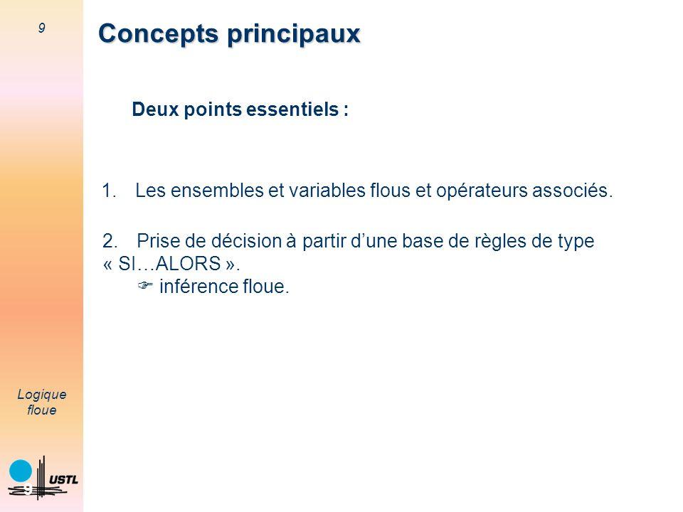 9 Logique floue 9 Concepts principaux 1.Les ensembles et variables flous et opérateurs associés. 2.Prise de décision à partir dune base de règles de t
