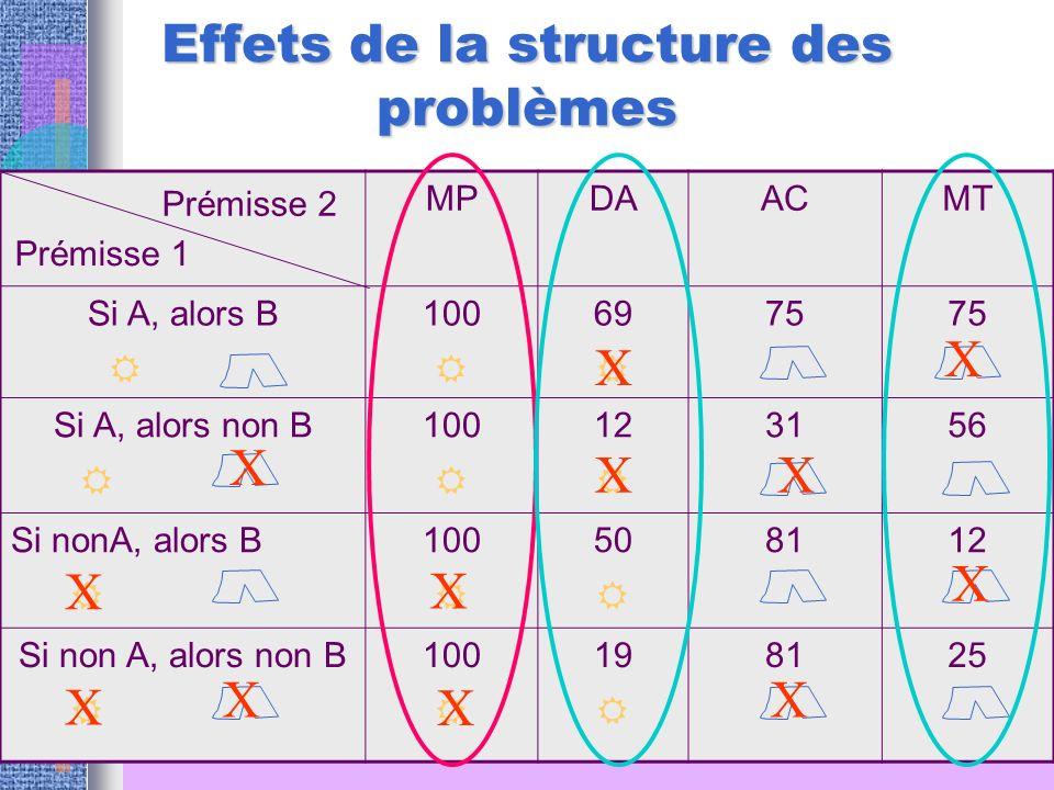 Effets de la structure des problèmes MPDAACMT Si A, alors B 100 69 75 Si A, alors non B 100 12 3156 Si nonA, alors B 100 50 8112 Si non A, alors non B