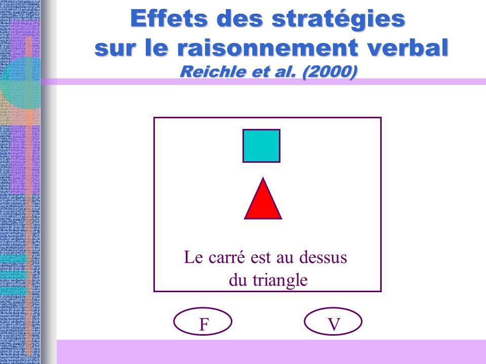 Effets des stratégies sur le raisonnement verbal Reichle et al. (2000) Le carré est au dessus du triangle VF