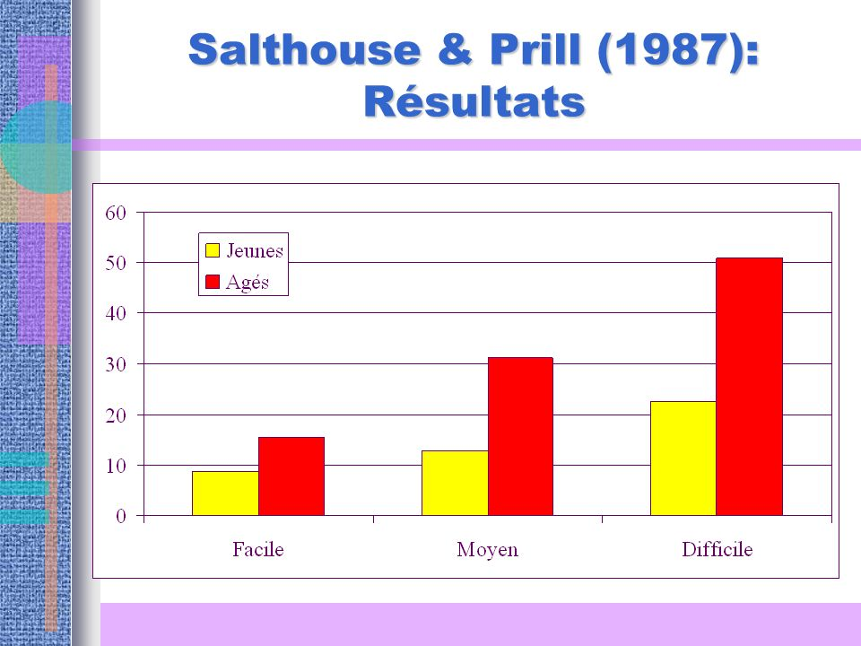 Salthouse & Prill (1987): Résultats
