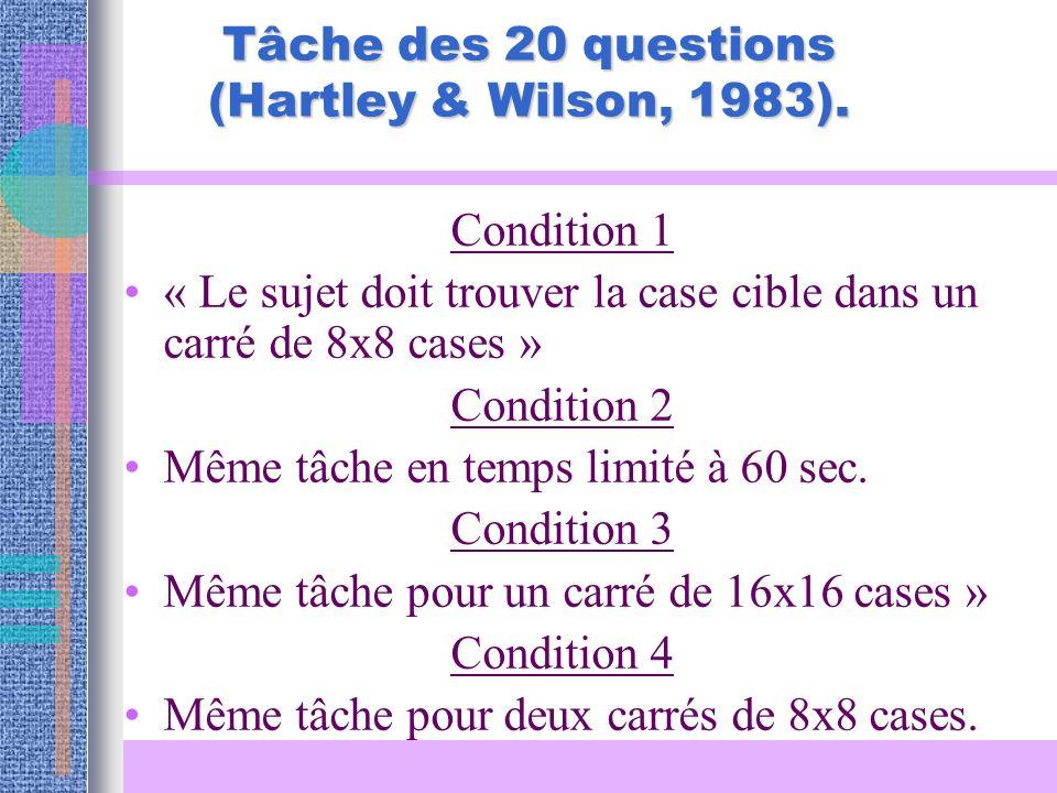 Condition 1 « Le sujet doit trouver la case cible dans un carré de 8x8 cases » Condition 2 Même tâche en temps limité à 60 sec. Condition 3 Même tâche