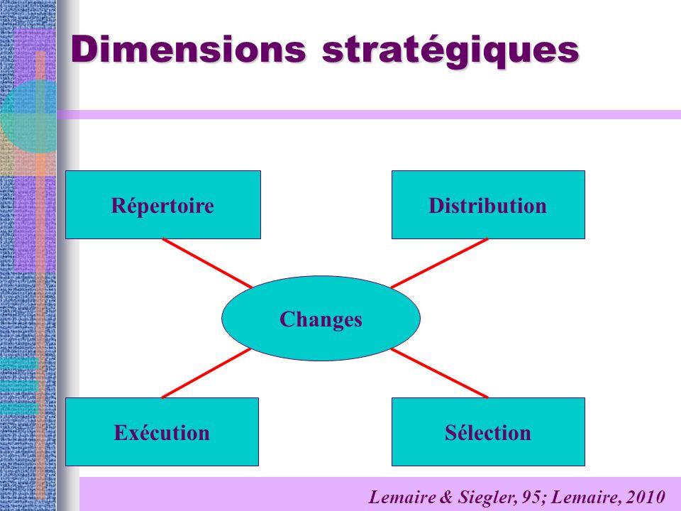 Dimensions stratégiques Changes Lemaire & Siegler, 95; Lemaire, 2010 Répertoire ExécutionSélection Distribution
