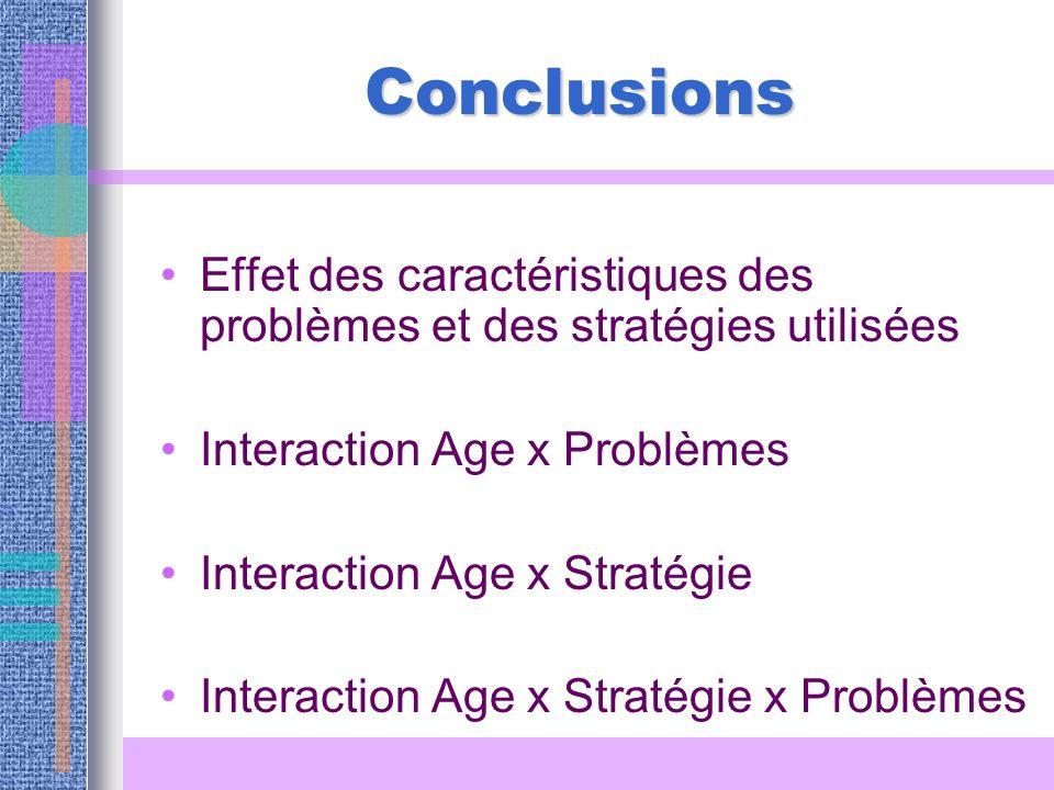 Conclusions Effet des caractéristiques des problèmes et des stratégies utilisées Interaction Age x Problèmes Interaction Age x Stratégie Interaction A