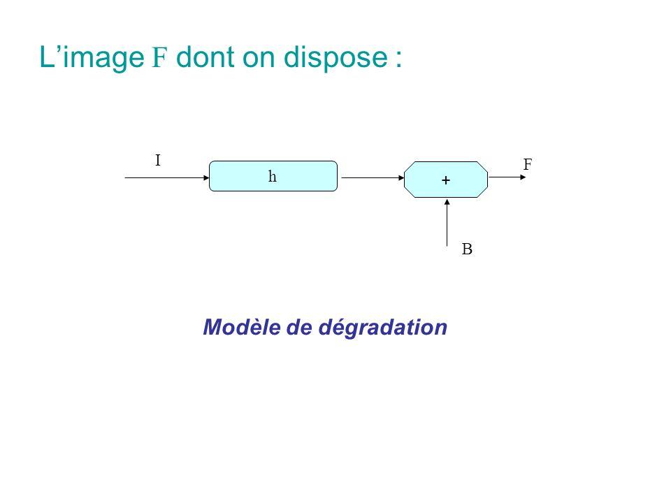 Objectif de la restauration : Calculer à partir de F une image aussi proche que possible de limage originale I.