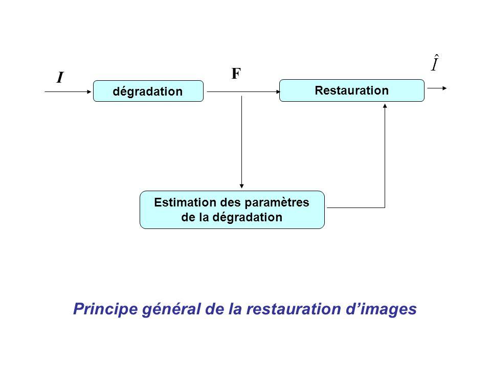 Le filtre de dégradation est symétrique par rapport à lorigine : En prenant la transformée de Fourier, et en supposant que les images I et F sont périodiques :