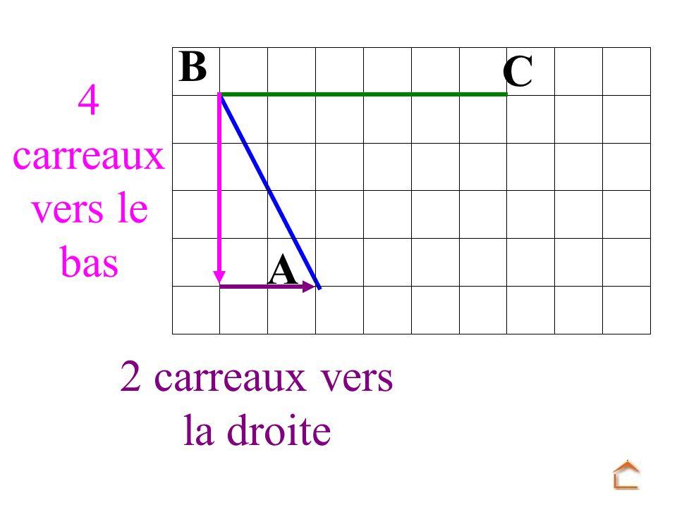C B A 2 carreaux vers la droite 4 carreaux vers le bas