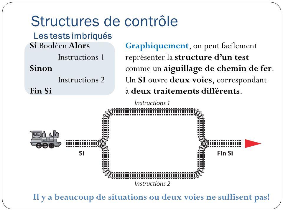 Structures de contrôle Les tests imbriqués Il y a beaucoup de situations ou deux voies ne suffisent pas! Si Booléen Alors Instructions 1 Sinon Instruc