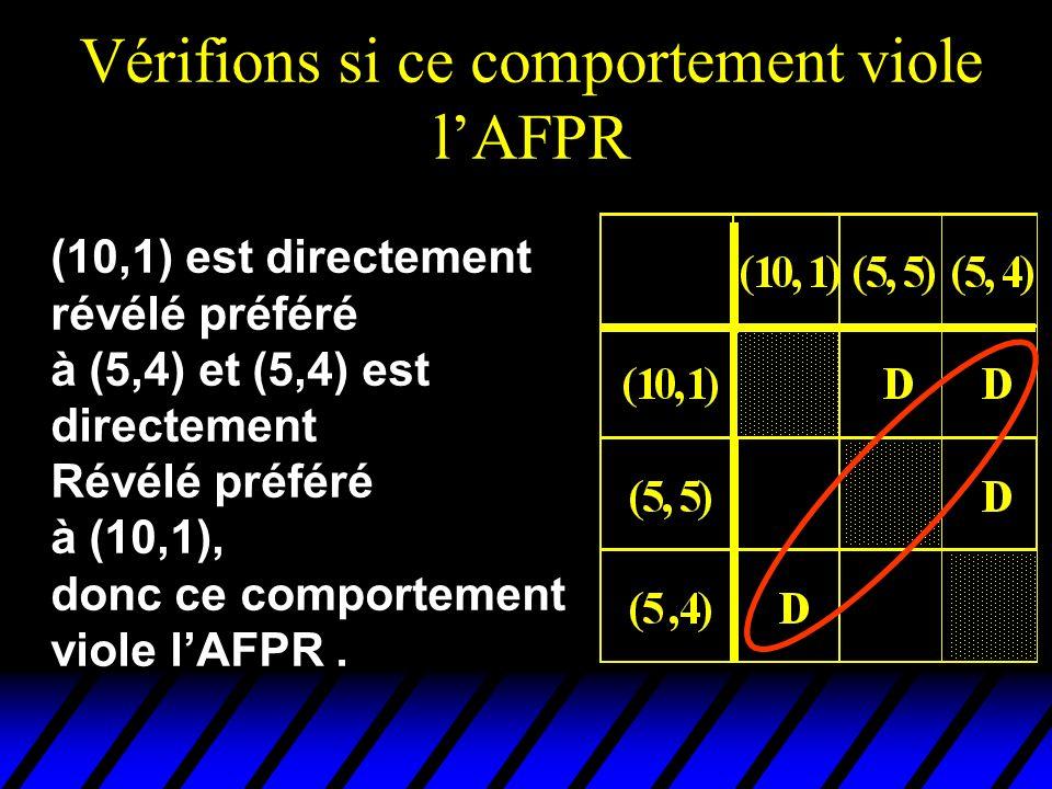(10,1) est directement révélé préféré à (5,4) et (5,4) est directement Révélé préféré à (10,1), donc ce comportement viole lAFPR.