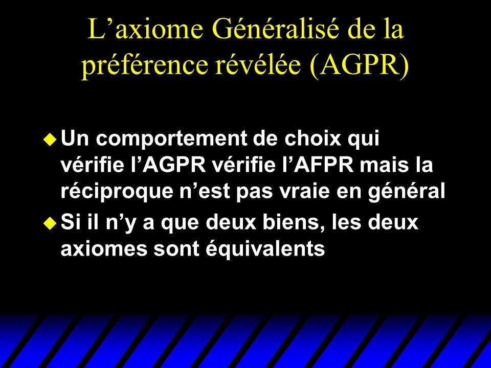 Laxiome Généralisé de la préférence révélée (AGPR) u Un comportement de choix qui vérifie lAGPR vérifie lAFPR mais la réciproque nest pas vraie en général u Si il ny a que deux biens, les deux axiomes sont équivalents