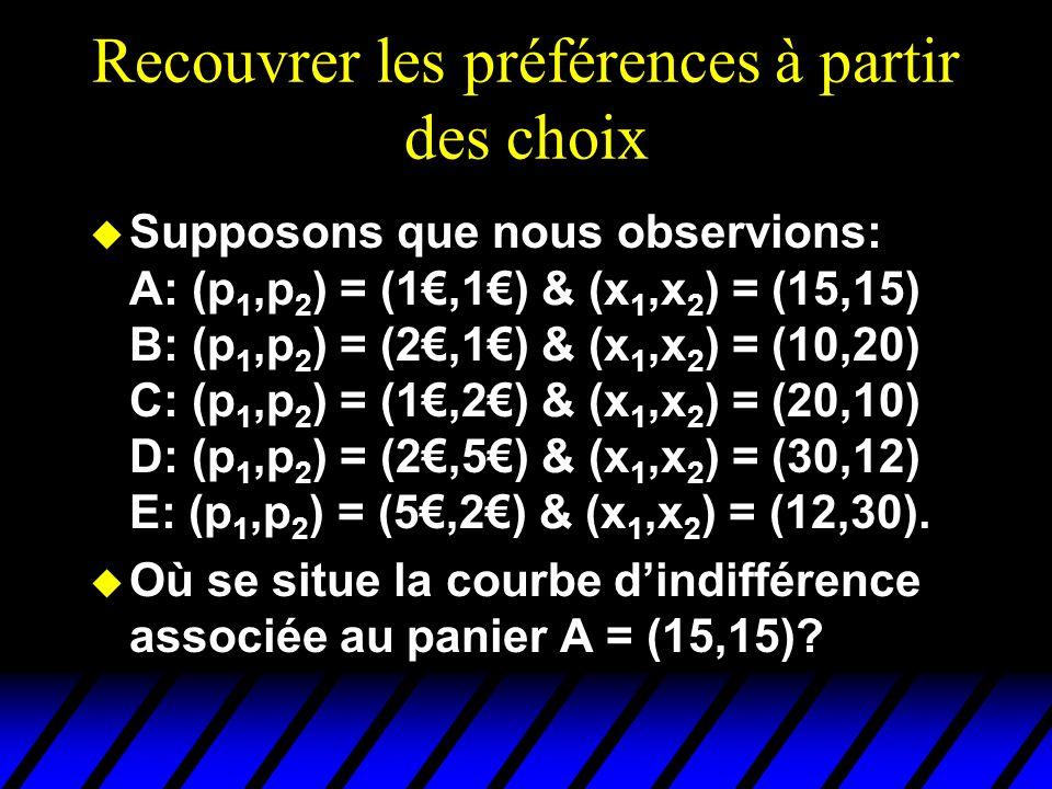 Recouvrer les préférences à partir des choix u Supposons que nous observions: A: (p 1,p 2 ) = (1,1) & (x 1,x 2 ) = (15,15) B: (p 1,p 2 ) = (2,1) & (x 1,x 2 ) = (10,20) C: (p 1,p 2 ) = (1,2) & (x 1,x 2 ) = (20,10) D: (p 1,p 2 ) = (2,5) & (x 1,x 2 ) = (30,12) E: (p 1,p 2 ) = (5,2) & (x 1,x 2 ) = (12,30).
