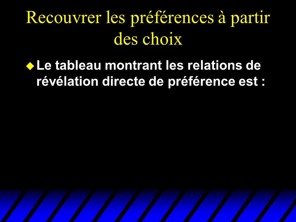 Recouvrer les préférences à partir des choix u Le tableau montrant les relations de révélation directe de préférence est :