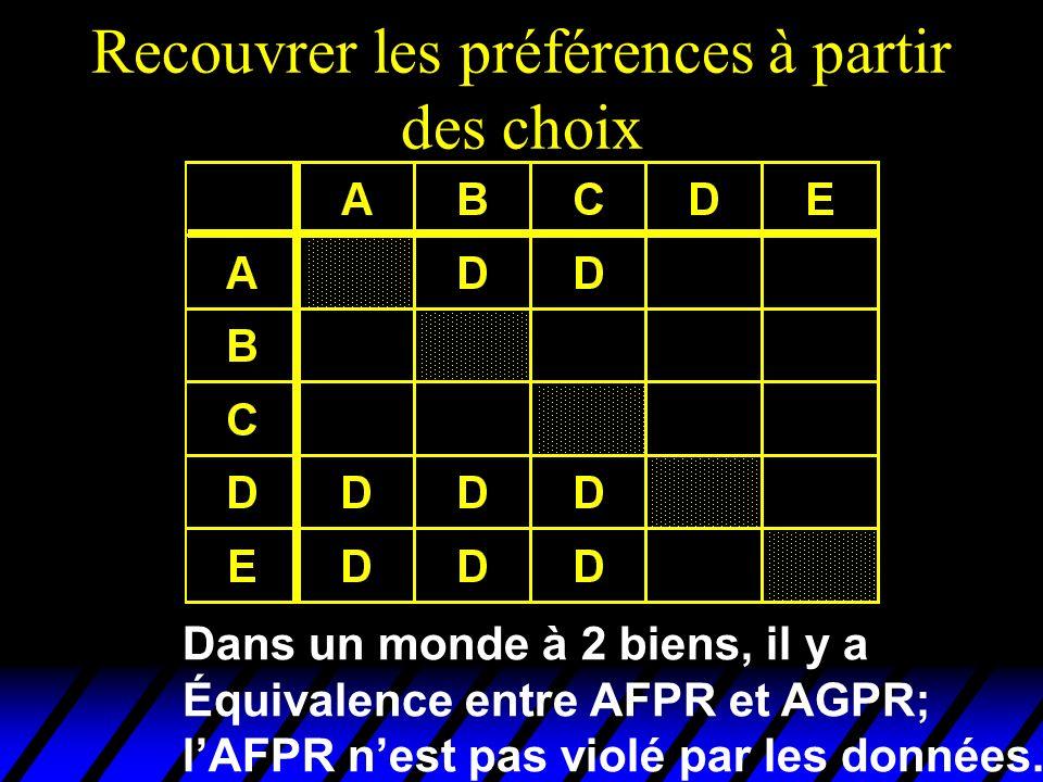 Recouvrer les préférences à partir des choix Dans un monde à 2 biens, il y a Équivalence entre AFPR et AGPR; lAFPR nest pas violé par les données.