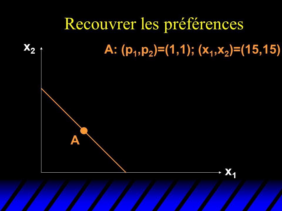Recouvrer les préférences x2x2 x1x1 A A: (p 1,p 2 )=(1,1); (x 1,x 2 )=(15,15)