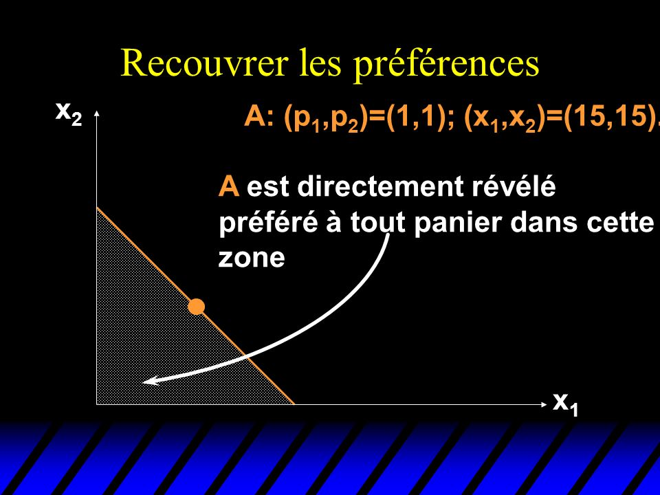 Recouvrer les préférences x2x2 x1x1 A A: (p 1,p 2 )=(1,1); (x 1,x 2 )=(15,15).