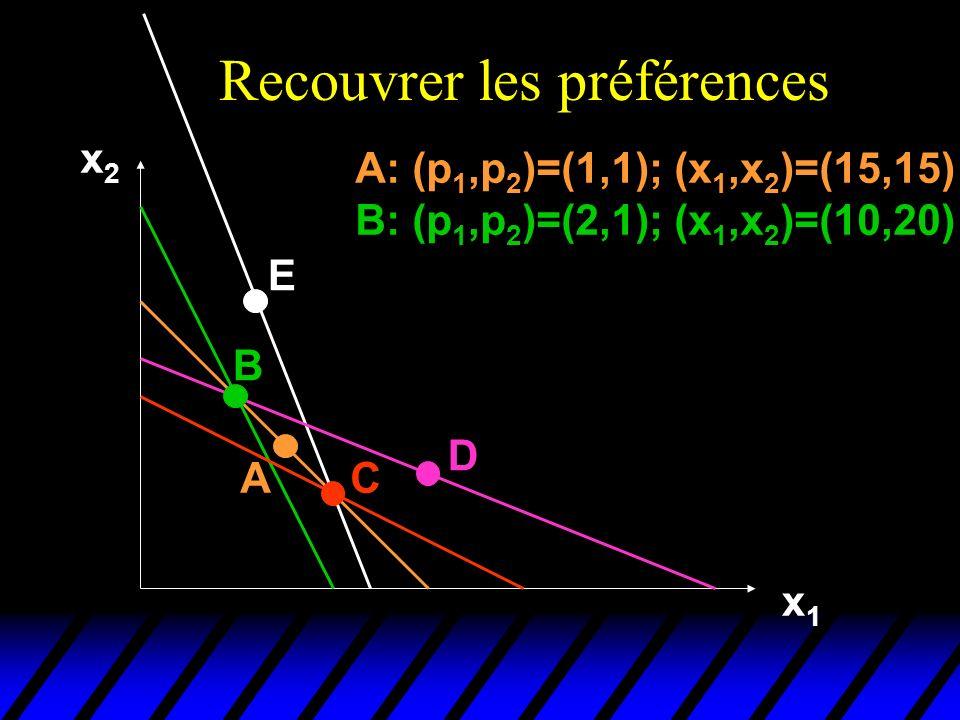 Recouvrer les préférences x2x2 x1x1 A B E C D A: (p 1,p 2 )=(1,1); (x 1,x 2 )=(15,15) B: (p 1,p 2 )=(2,1); (x 1,x 2 )=(10,20)
