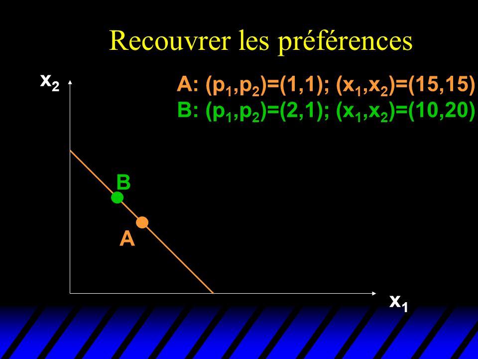 Recouvrer les préférences x2x2 x1x1 A B A: (p 1,p 2 )=(1,1); (x 1,x 2 )=(15,15) B: (p 1,p 2 )=(2,1); (x 1,x 2 )=(10,20)