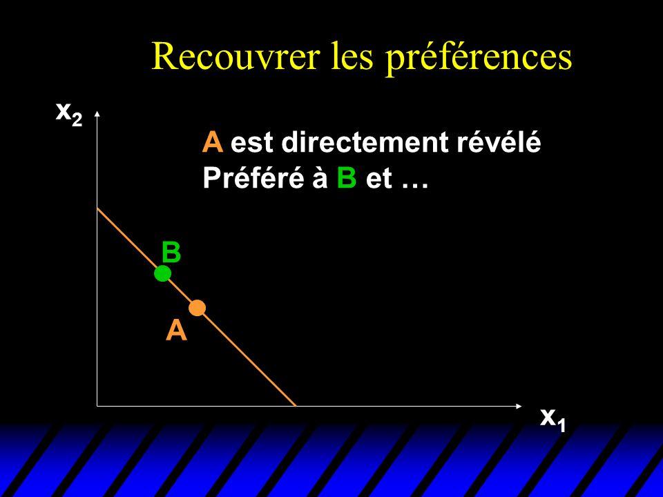 Recouvrer les préférences x2x2 x1x1 A B A est directement révélé Préféré à B et …