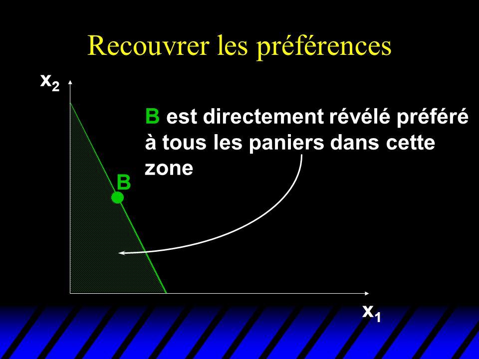 Recouvrer les préférences x2x2 x1x1 B B est directement révélé préféré à tous les paniers dans cette zone