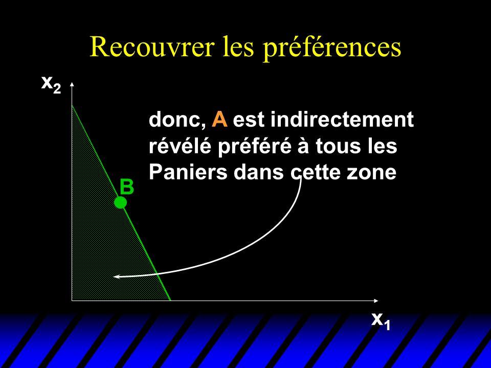 Recouvrer les préférences x2x2 x1x1 B donc, A est indirectement révélé préféré à tous les Paniers dans cette zone
