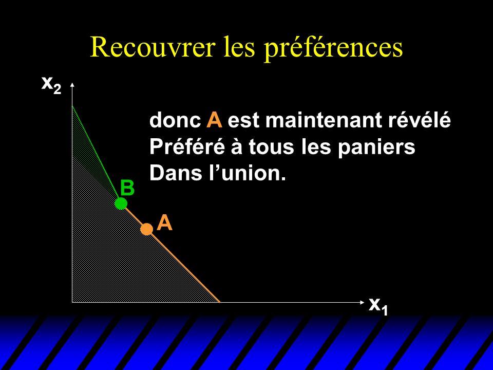 Recouvrer les préférences x2x2 x1x1 B donc A est maintenant révélé Préféré à tous les paniers Dans lunion.