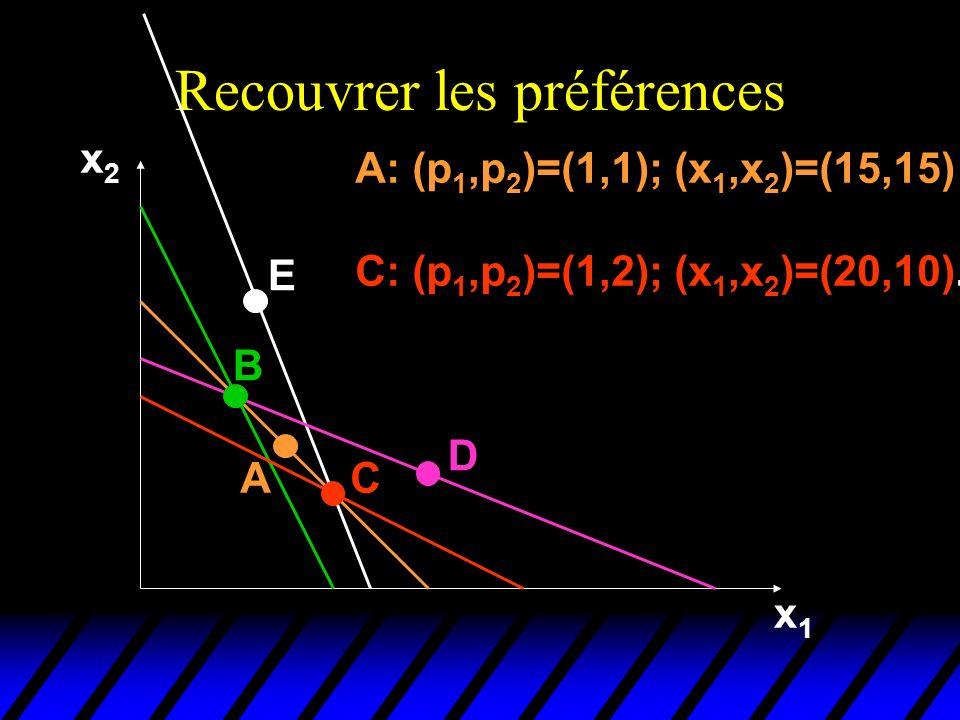 Recouvrer les préférences x2x2 x1x1 A B E C D A: (p 1,p 2 )=(1,1); (x 1,x 2 )=(15,15) C: (p 1,p 2 )=(1,2); (x 1,x 2 )=(20,10).