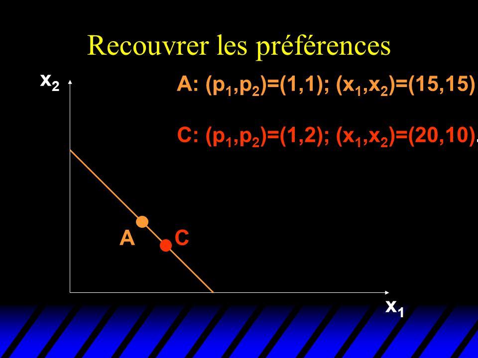 Recouvrer les préférences x2x2 x1x1 AC A: (p 1,p 2 )=(1,1); (x 1,x 2 )=(15,15) C: (p 1,p 2 )=(1,2); (x 1,x 2 )=(20,10).