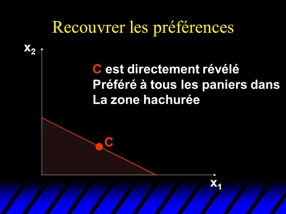 Recouvrer les préférences x2x2 x1x1 C C est directement révélé Préféré à tous les paniers dans La zone hachurée