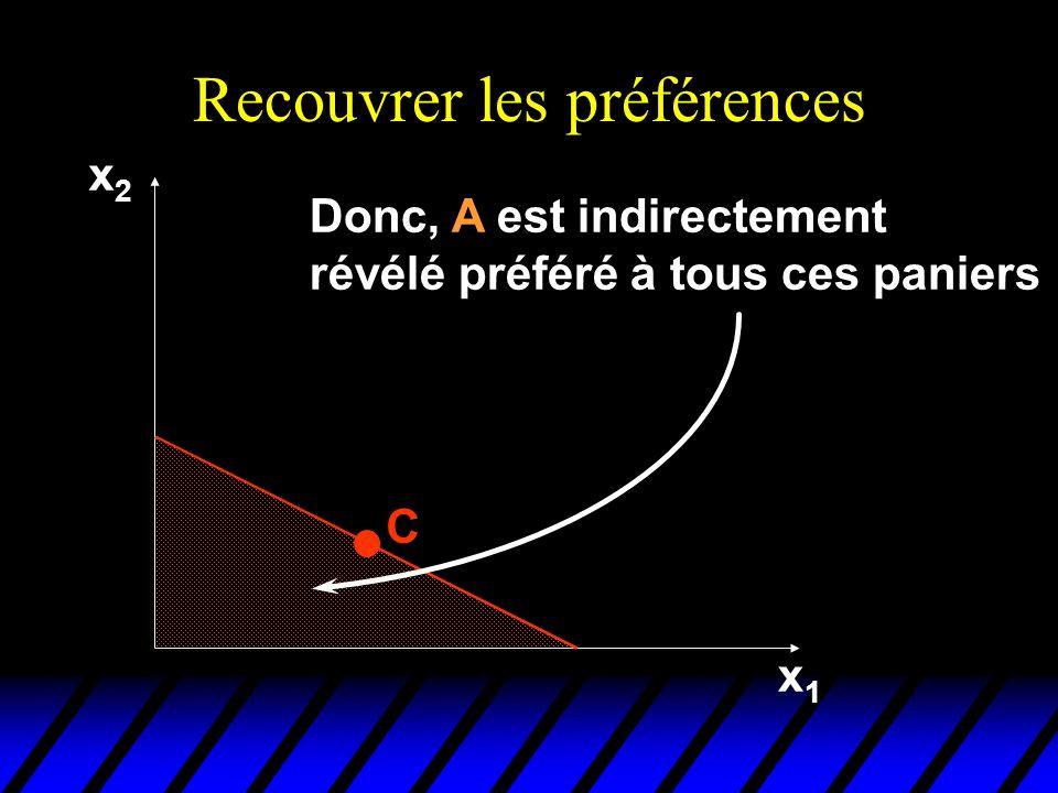 Recouvrer les préférences x2x2 x1x1 C Donc, A est indirectement révélé préféré à tous ces paniers