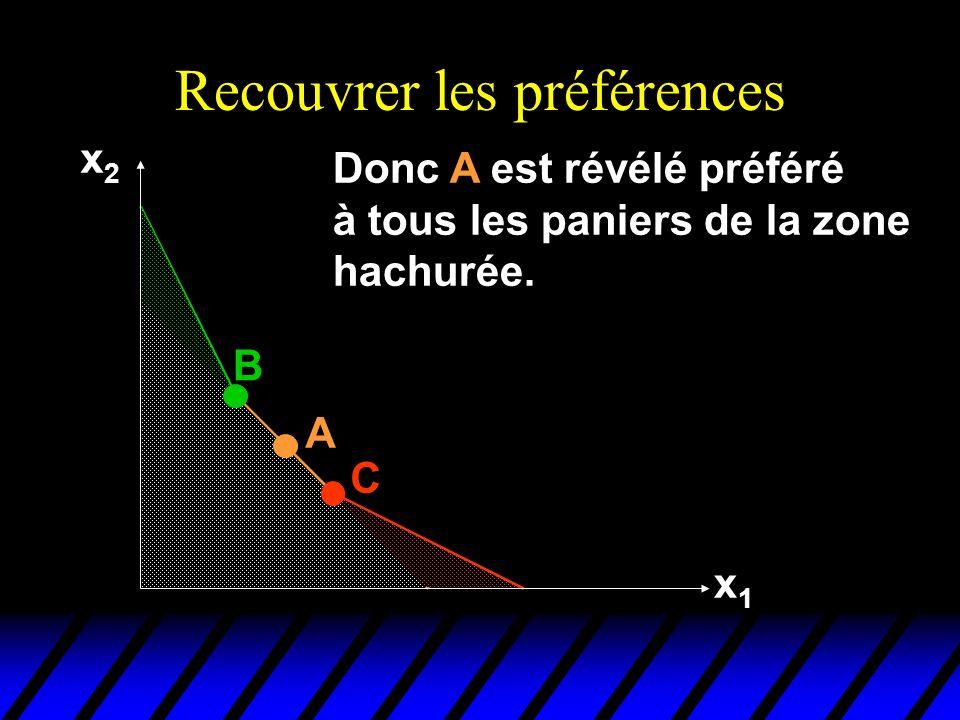 Recouvrer les préférences x2x2 x1x1 C Donc A est révélé préféré à tous les paniers de la zone hachurée.