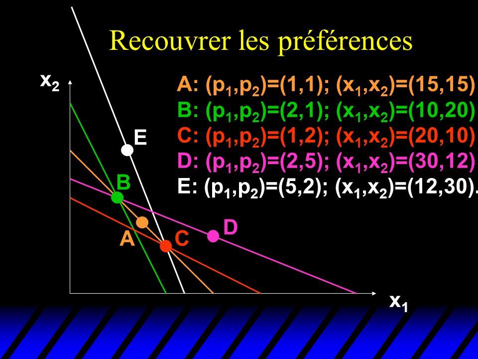 Recouvrer les préférences x2x2 x1x1 A B E C D A: (p 1,p 2 )=(1,1); (x 1,x 2 )=(15,15) B: (p 1,p 2 )=(2,1); (x 1,x 2 )=(10,20) C: (p 1,p 2 )=(1,2); (x 1,x 2 )=(20,10) D: (p 1,p 2 )=(2,5); (x 1,x 2 )=(30,12) E: (p 1,p 2 )=(5,2); (x 1,x 2 )=(12,30).