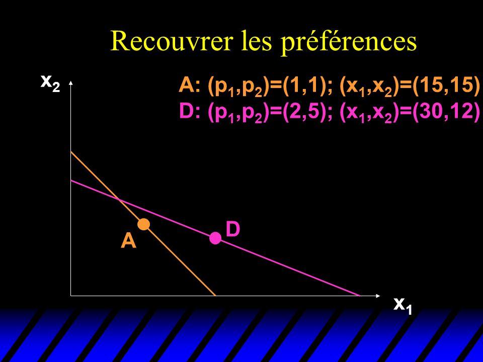 Recouvrer les préférences x2x2 x1x1 A D A: (p 1,p 2 )=(1,1); (x 1,x 2 )=(15,15) D: (p 1,p 2 )=(2,5); (x 1,x 2 )=(30,12)