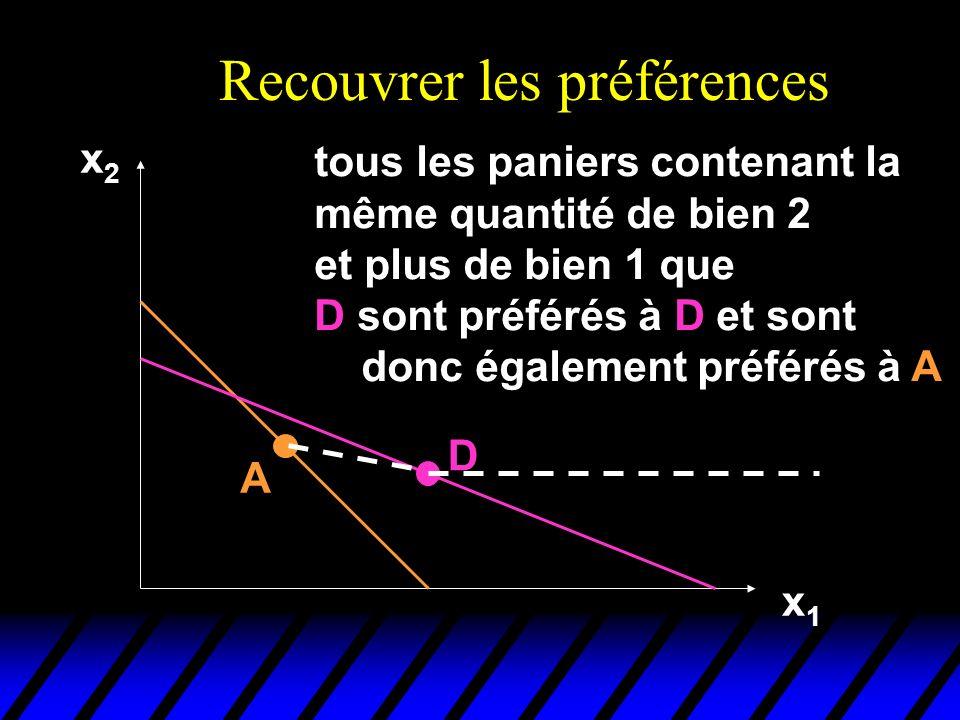Recouvrer les préférences x2x2 x1x1 A D tous les paniers contenant la même quantité de bien 2 et plus de bien 1 que D sont préférés à D et sont donc également préférés à A