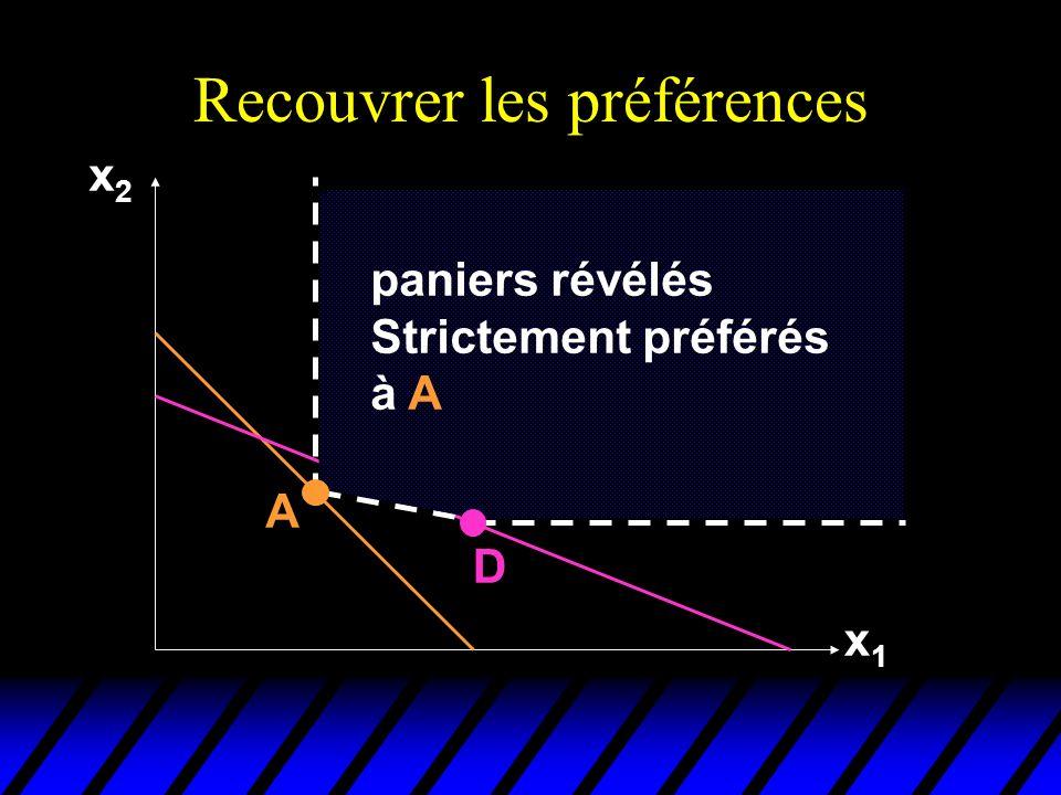 Recouvrer les préférences x2x2 x1x1 D A paniers révélés Strictement préférés à A