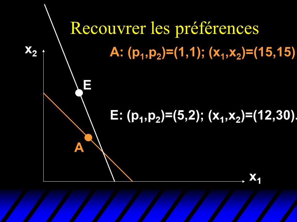Recouvrer les préférences x2x2 x1x1 A E A: (p 1,p 2 )=(1,1); (x 1,x 2 )=(15,15) E: (p 1,p 2 )=(5,2); (x 1,x 2 )=(12,30).