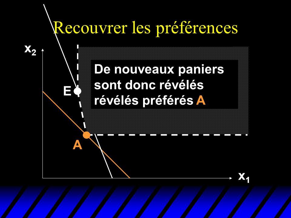Recouvrer les préférences x2x2 x1x1 A E De nouveaux paniers sont donc révélés révélés préférés A