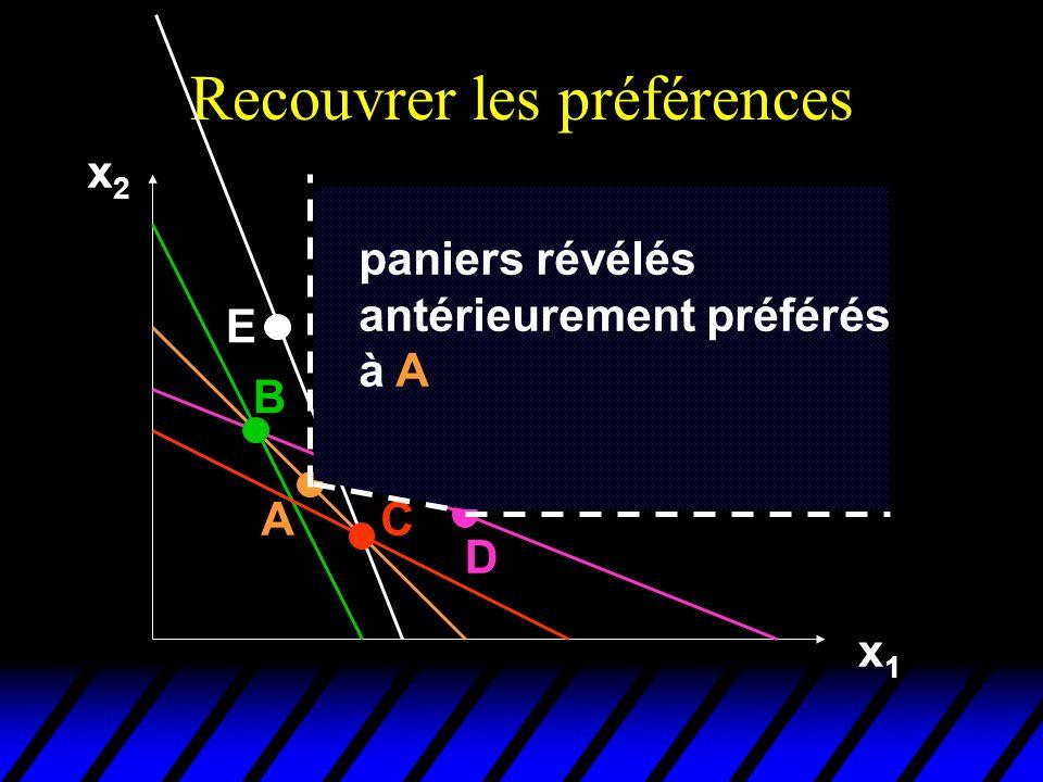 Recouvrer les préférences x2x2 x1x1 A B C E D paniers révélés antérieurement préférés à A