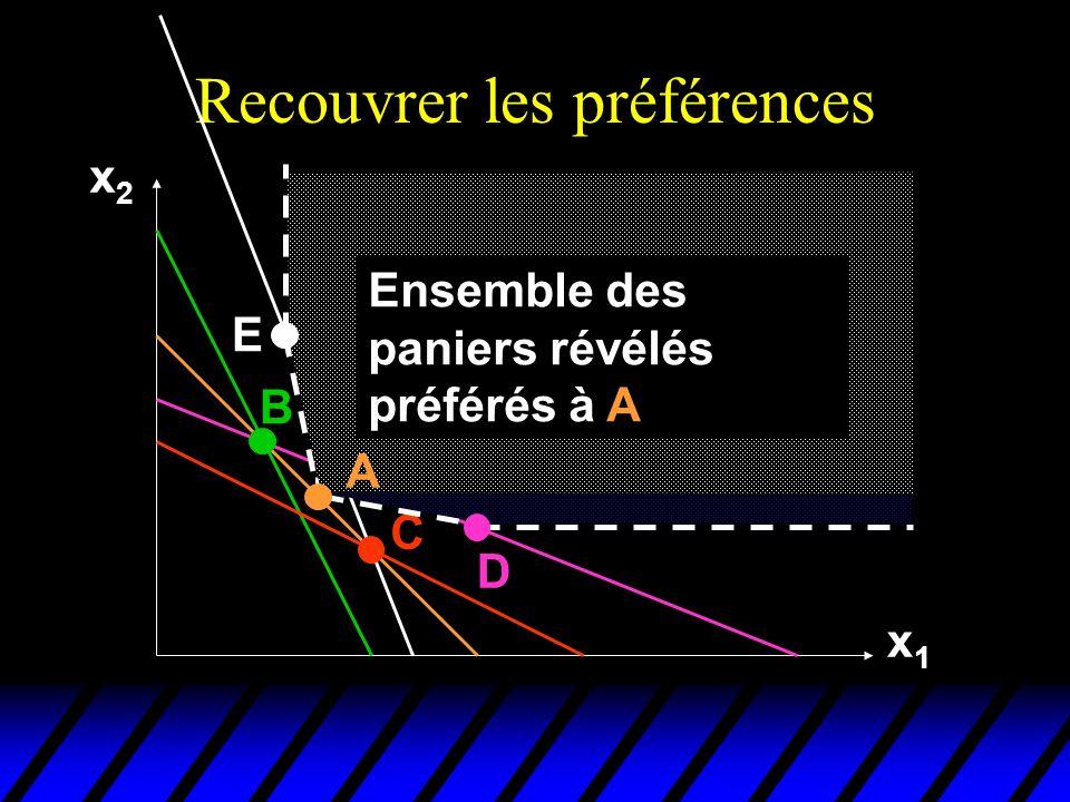 Recouvrer les préférences x2x2 x1x1 B C E D Ensemble des paniers révélés préférés à A A