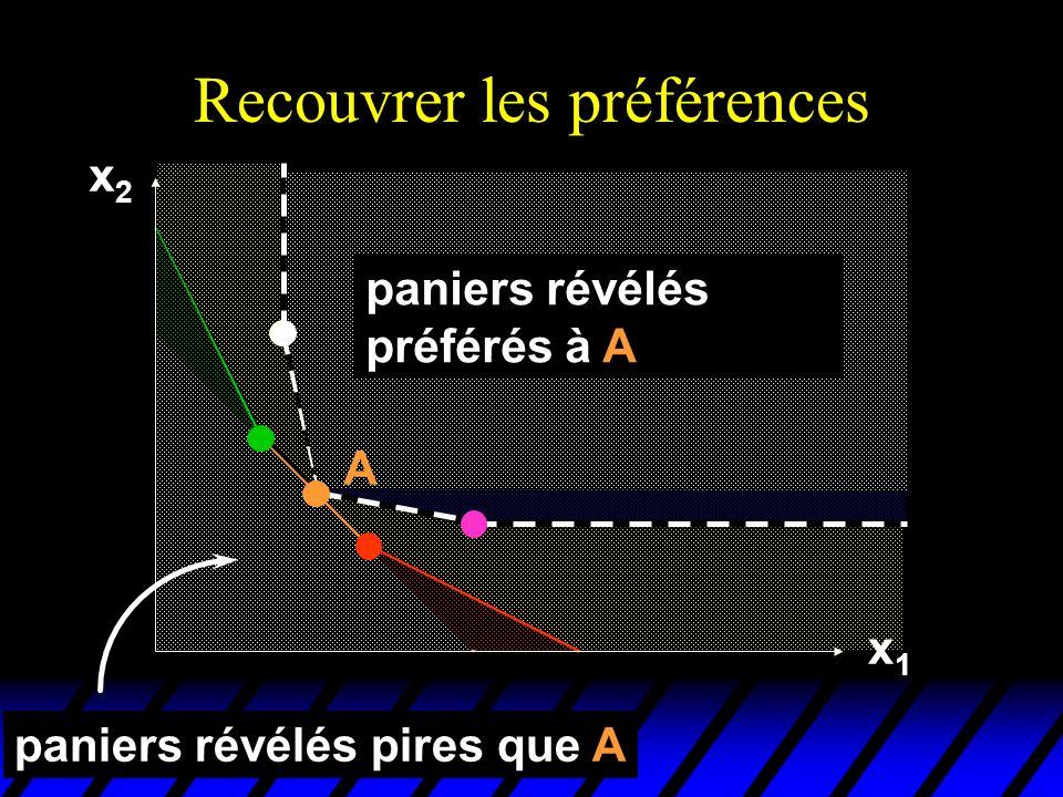 Recouvrer les préférences x2x2 x1x1 paniers révélés préférés à A A paniers révélés pires que A