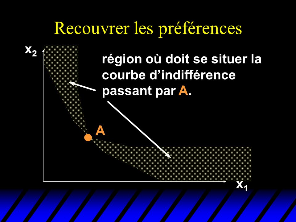 Recouvrer les préférences x2x2 x1x1 région où doit se situer la courbe dindifférence passant par A.