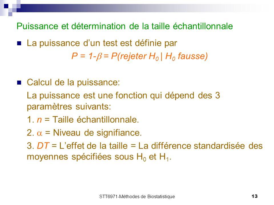 STT6971-Méthodes de Biostatistique13 Puissance et détermination de la taille échantillonnale La puissance dun test est définie par P = 1- = P(rejeter H 0 | H 0 fausse) Calcul de la puissance: La puissance est une fonction qui dépend des 3 paramètres suivants: 1.