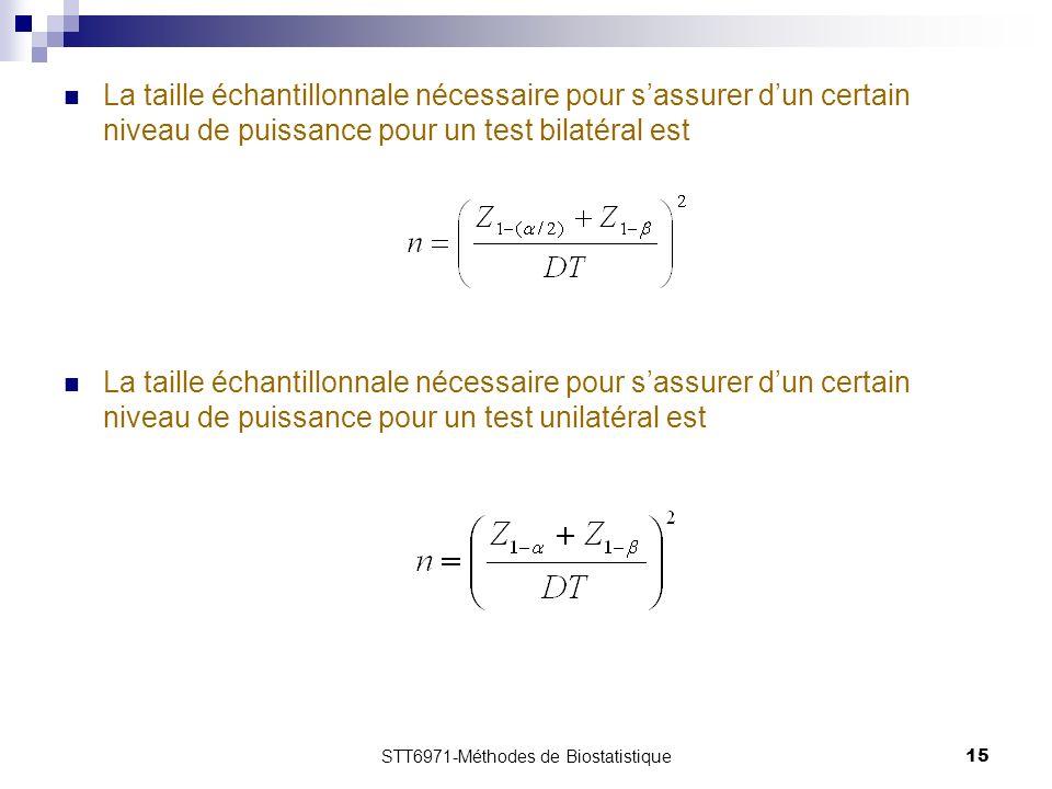 STT6971-Méthodes de Biostatistique15 La taille échantillonnale nécessaire pour sassurer dun certain niveau de puissance pour un test bilatéral est La taille échantillonnale nécessaire pour sassurer dun certain niveau de puissance pour un test unilatéral est
