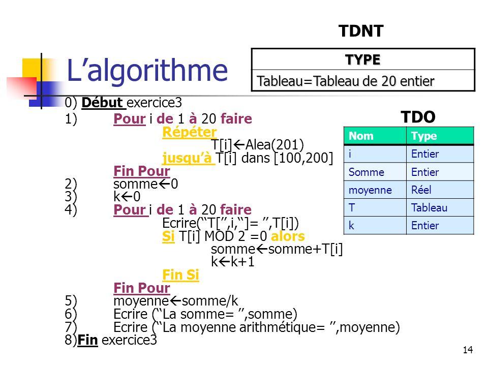 14 Lalgorithme 0) Début exercice3 1)Pour i de 1 à 20 faire Répéter T[i] Alea(201) jusquà T[i] dans [100,200] Fin Pour 2)somme 0 3)k 0 4)Pour i de 1 à 20 faire Ecrire(T[,i,]=,T[i]) Si T[i] MOD 2 =0 alors somme somme+T[i] k k+1 Fin Si Fin Pour 5)moyenne somme/k 6)Ecrire (La somme=,somme) 7)Ecrire (La moyenne arithmétique=,moyenne) 8)Fin exercice3 TYPE Tableau=Tableau de 20 entier TDNT NomType iEntier SommeEntier moyenneRéel TTableau kEntier TDO