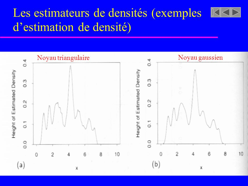Les estimateurs de densités (exemples destimation de densité) Noyau triangulaire Noyau gaussien