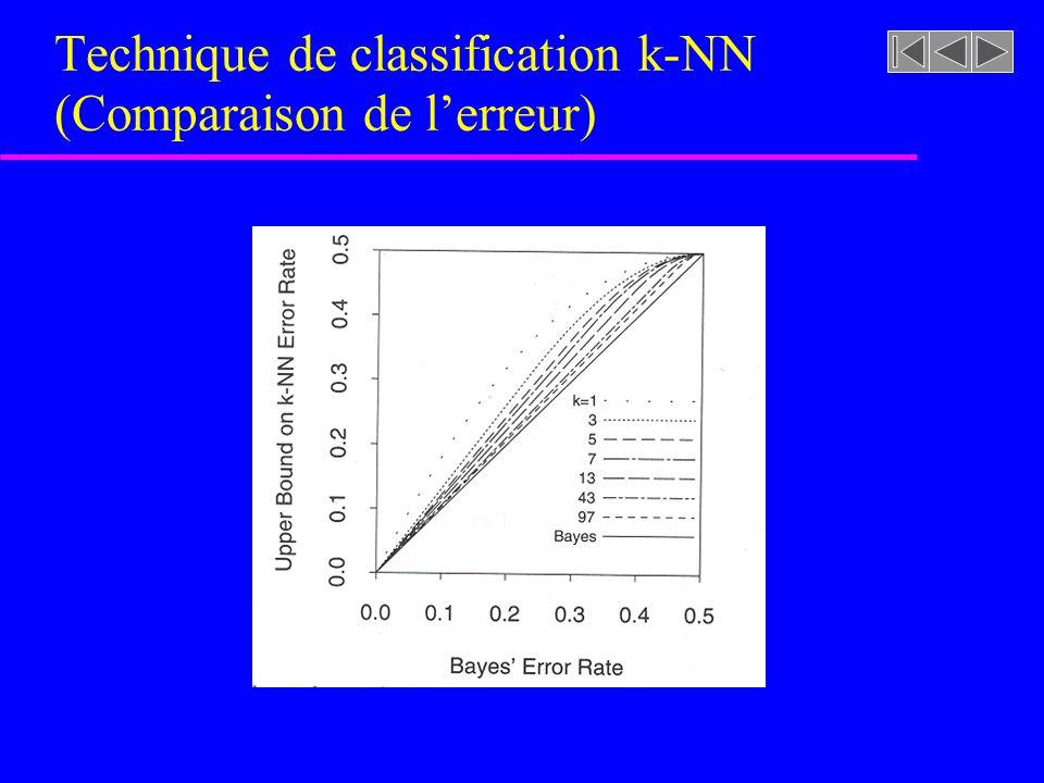 Technique de classification k-NN (Comparaison de lerreur)