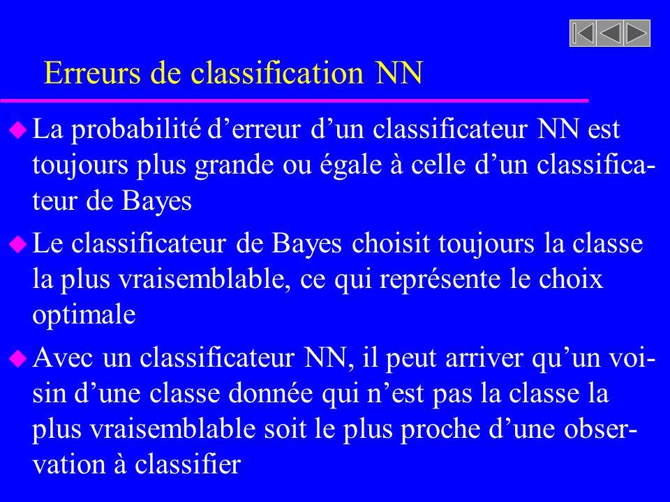 Erreurs de classification NN u La probabilité derreur dun classificateur NN est toujours plus grande ou égale à celle dun classifica- teur de Bayes u Le classificateur de Bayes choisit toujours la classe la plus vraisemblable, ce qui représente le choix optimale u Avec un classificateur NN, il peut arriver quun voi- sin dune classe donnée qui nest pas la classe la plus vraisemblable soit le plus proche dune obser- vation à classifier