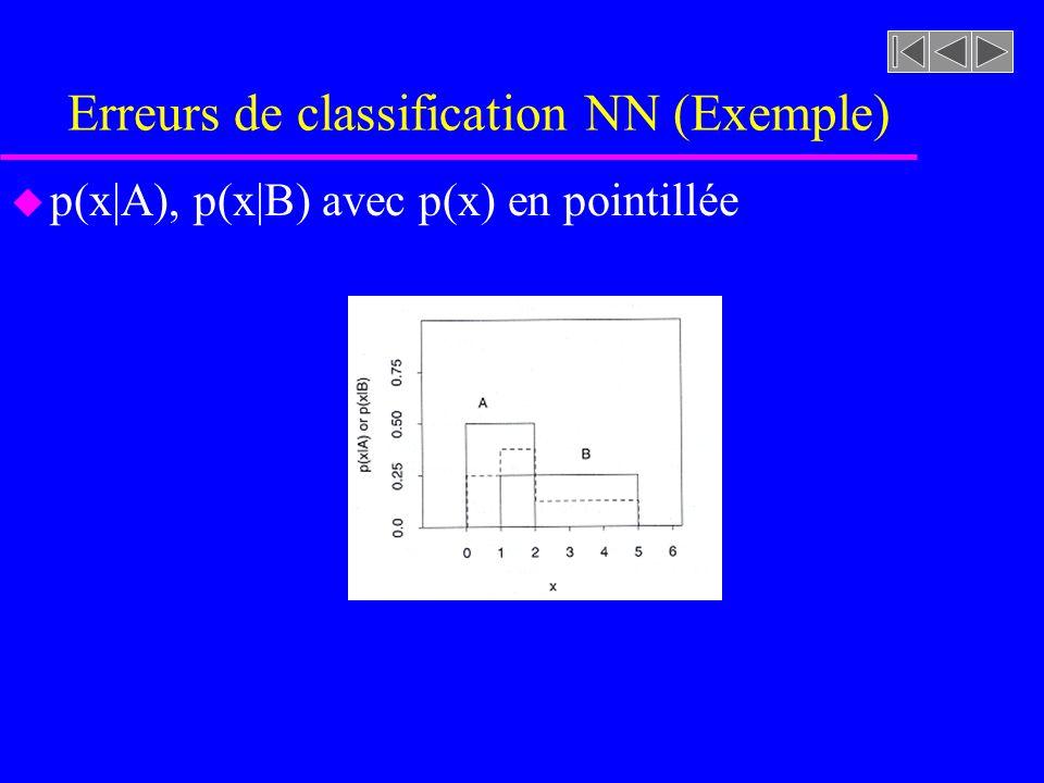 Erreurs de classification NN (Exemple) u p(x|A), p(x|B) avec p(x) en pointillée