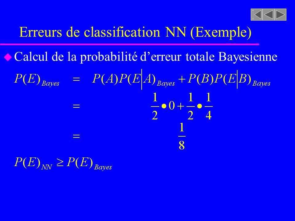 Erreurs de classification NN (Exemple) u Calcul de la probabilité derreur totale Bayesienne