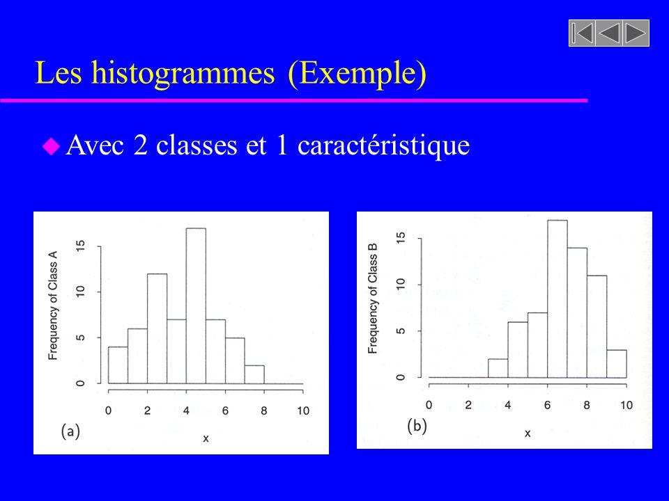 Les histogrammes (Exemple) u Sachant que N=60 et w j =1, nous devons diviser les nombres doccurences par 60, P(A) = P(B) = 0.5 u Pour classifier une observation x=7.5, nous devons calculer des estimations de p(x|A) et p(x|B)